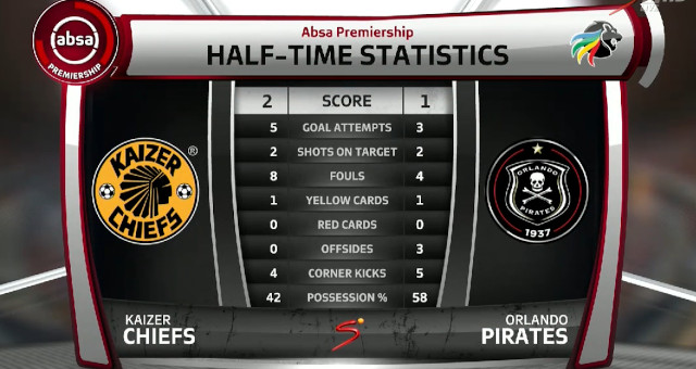 Absa Premiership | Kaizer Chiefs v Orlando Pirates| Halftime studio chat